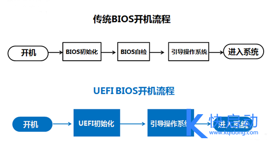 GPT+UEFI与BIOS+MBR的区别