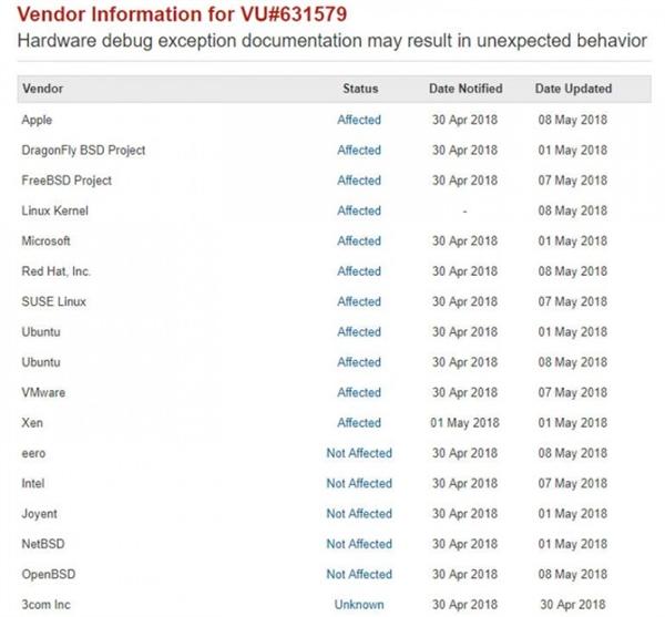 Windows、macOS和Linux正遭受重大安全漏洞影响