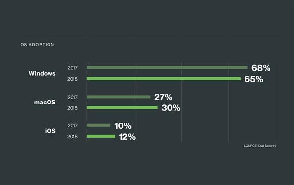 Win10吸引力不足:macOS/iOS在企业用户中份额双升